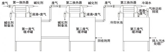 【专利】精制棉蒸煮废气吸收方法