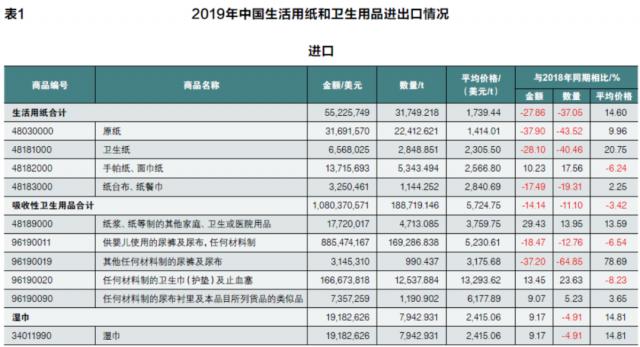 2019年中国生活用纸和卫生用品进出口情况